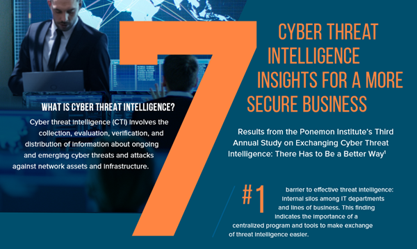 Infoblox 7 Cyberthreat Intelligence Insights