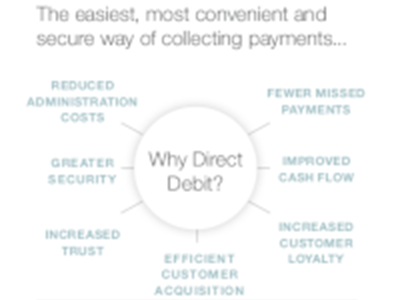 Bottomline technologies Why are Businesses Turning to Direct Debits?