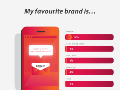 Brands and Consumer Loyalty