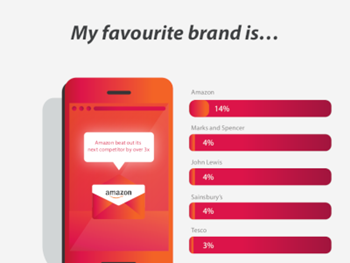 DMA Brands and Consumer Loyalty