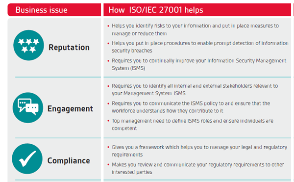 BSI ISO/IEC 27001 Features & Benefits Guide