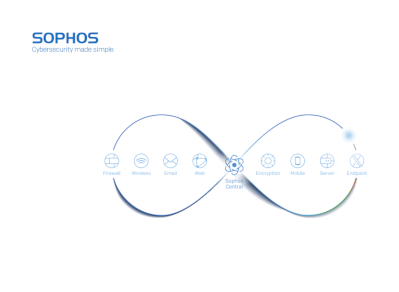 Sophos Synchronized Security in a Connected World