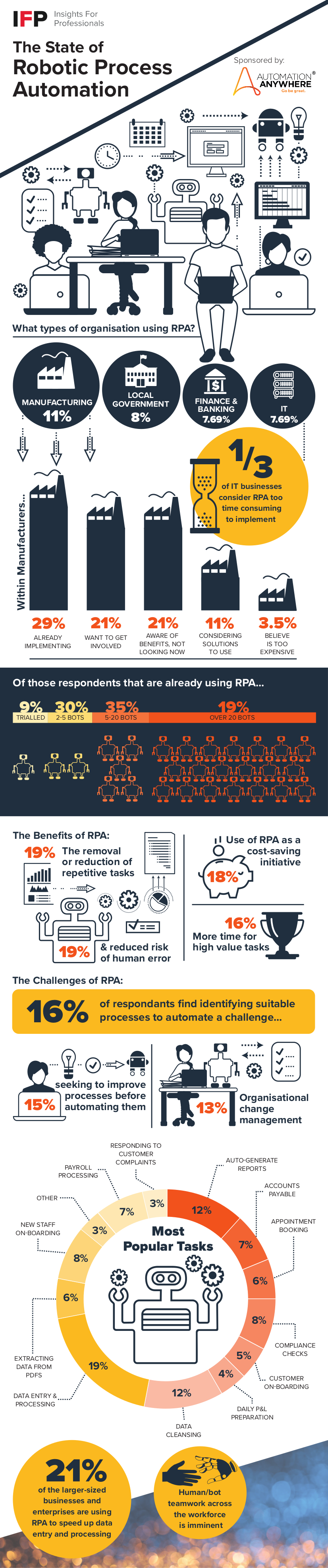 Robotic Process Automation Infographic - IFP