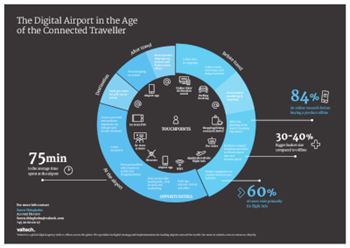 valtech The Digital Airport in The Age of The Connected Traveller (Infographic)