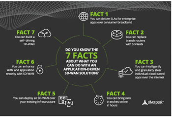 Silver Peak 7 Facts of SD-WAN