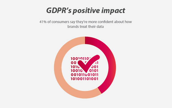 DMA The Impact of GDPR on Email Marketing