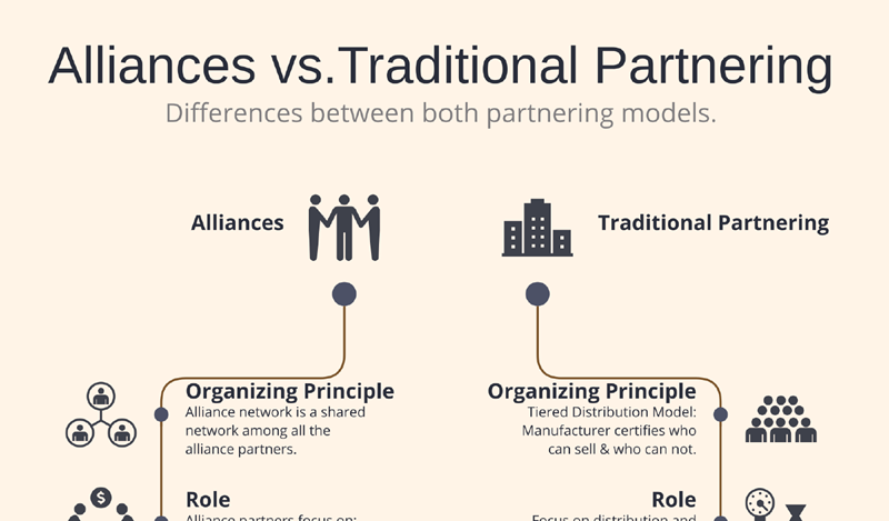 WorkSpan The Differences Between Alliances and Traditional Partnering Models