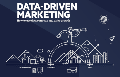 Progress Data-Driven Marketing: How to Use Data Correctly and Drive Growth