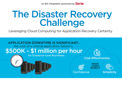 zerto The Disaster Recovery Challenge