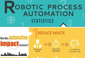 Robotic Process Automation Statistics